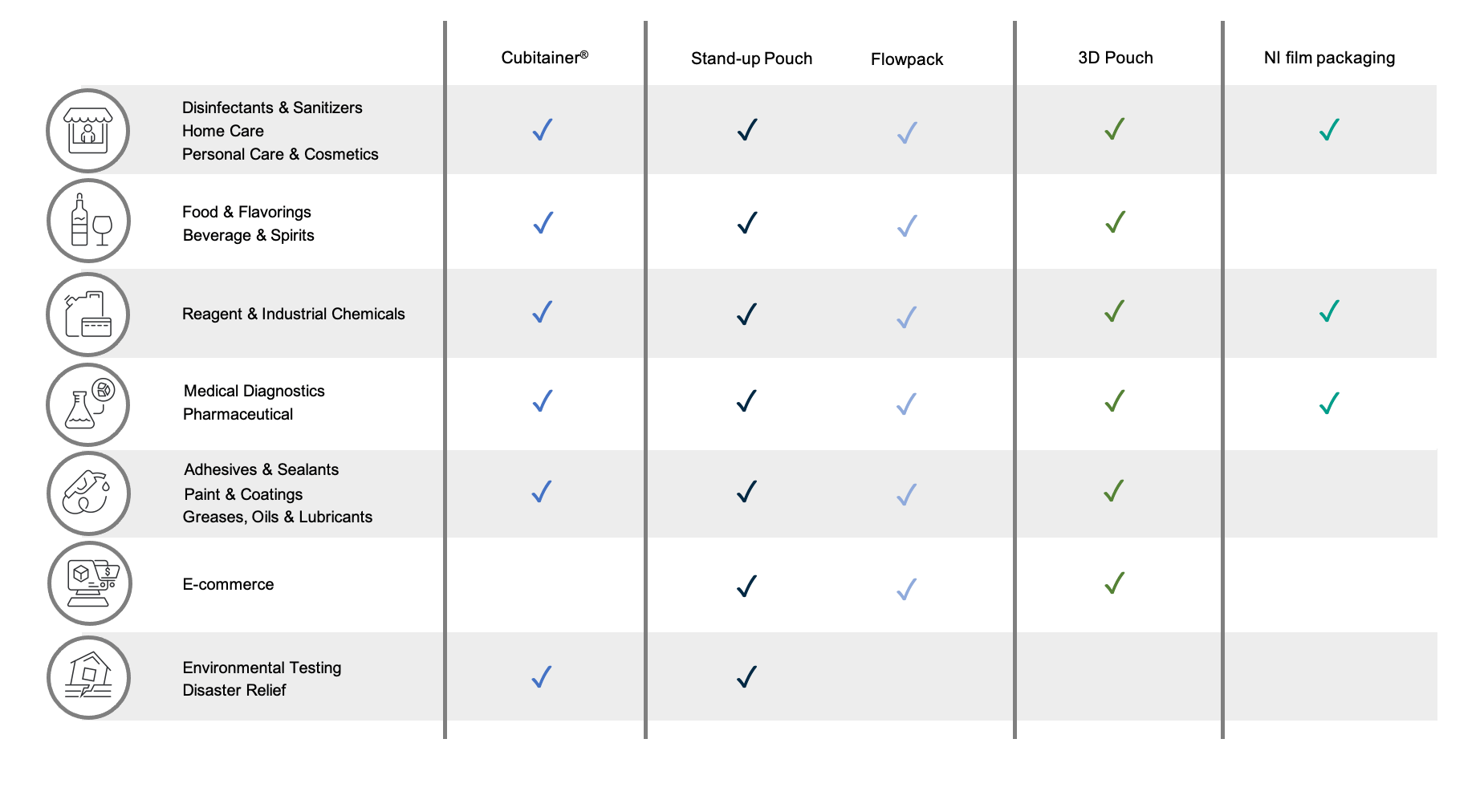 Product Application Comparison
