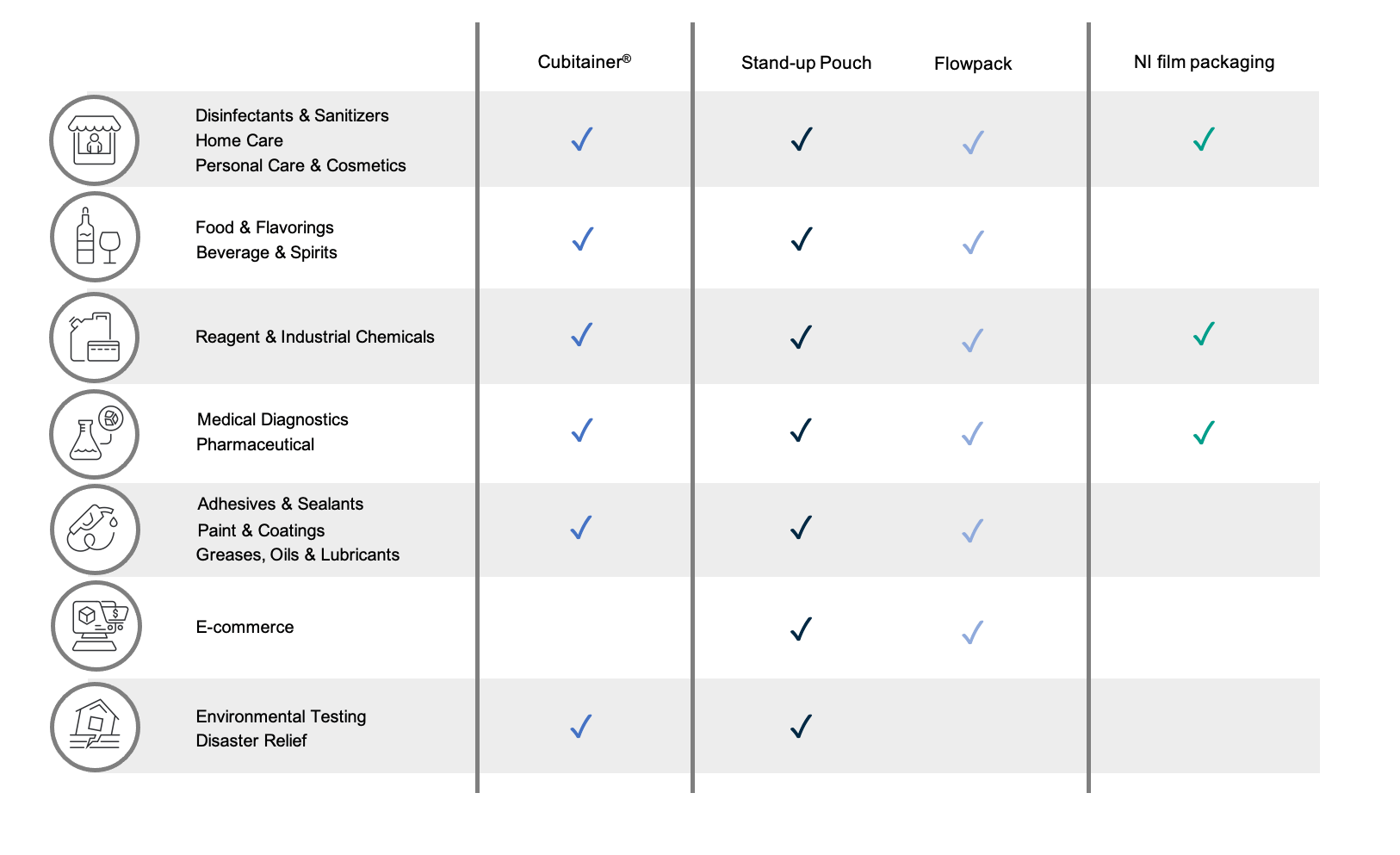 Product Application Chart