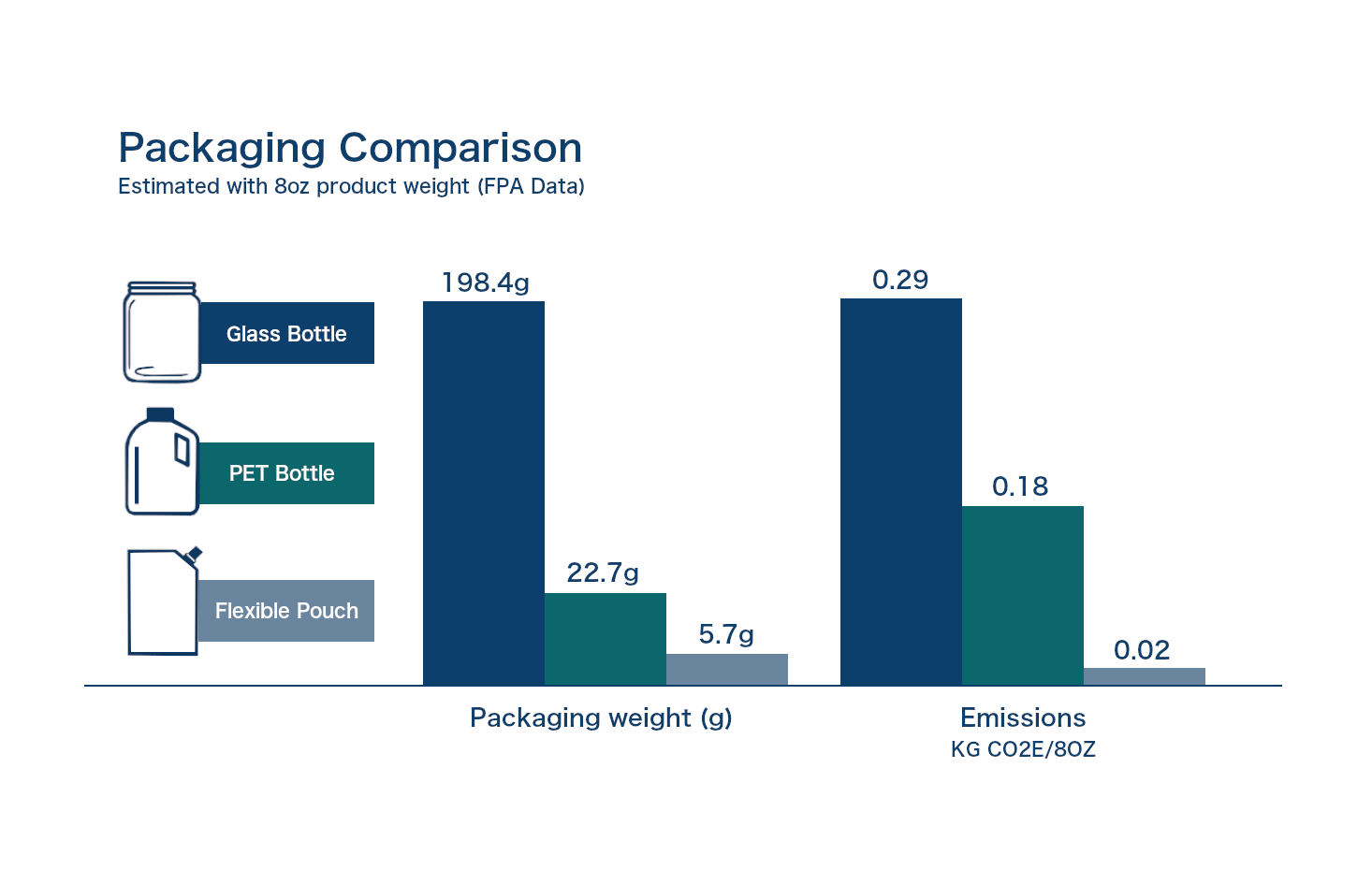 Packagin Comparison Chart