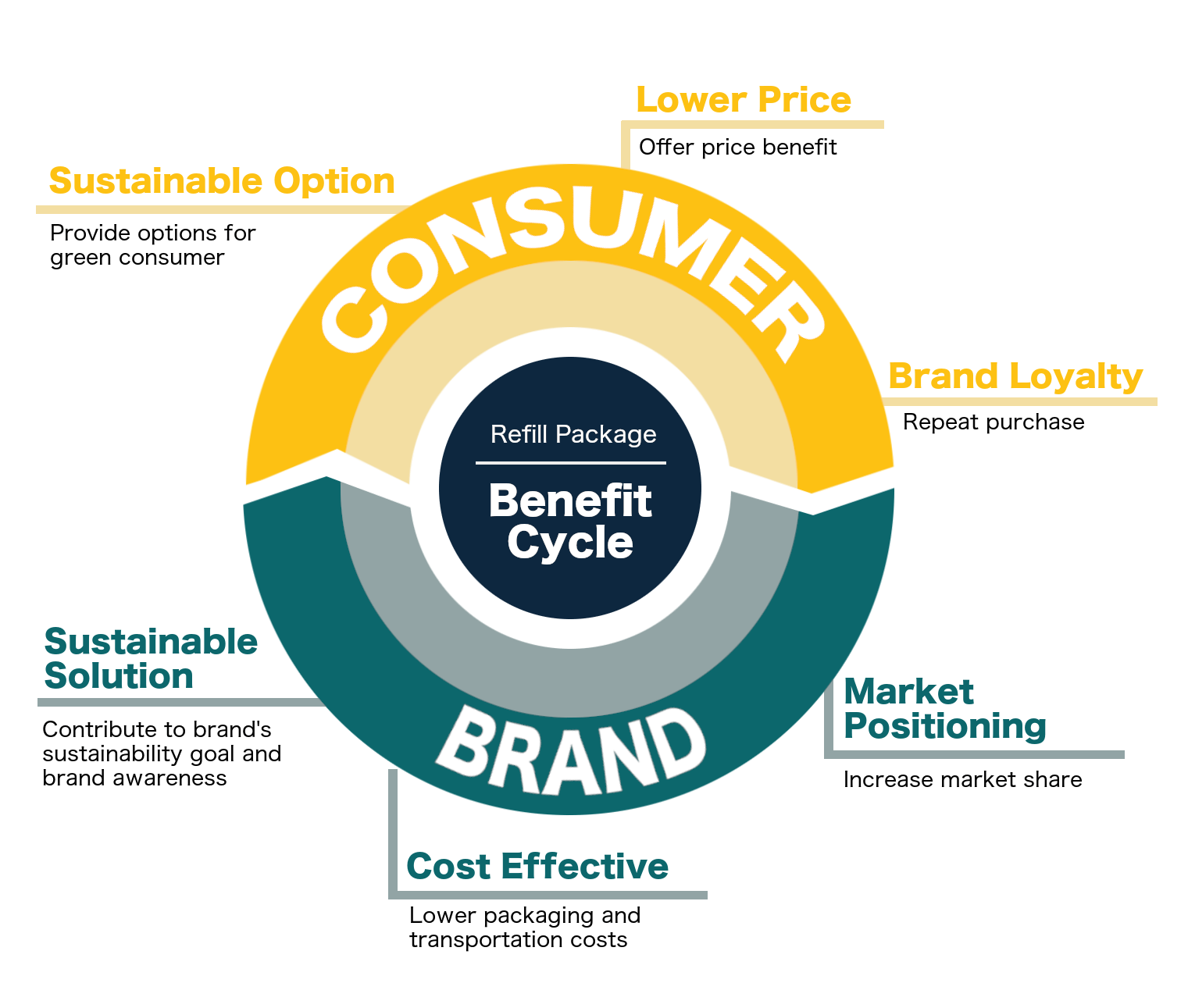 Brand benefit cycle